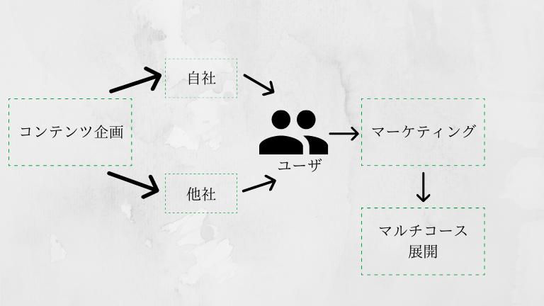 ブロッコリーさんの戦略図式