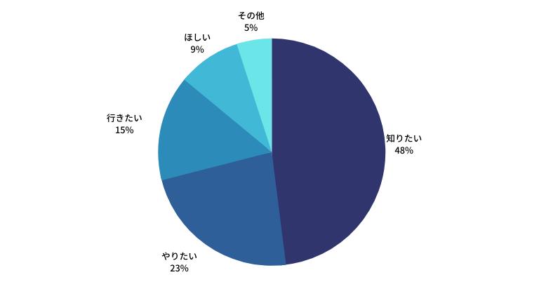 検索目的円グラフ